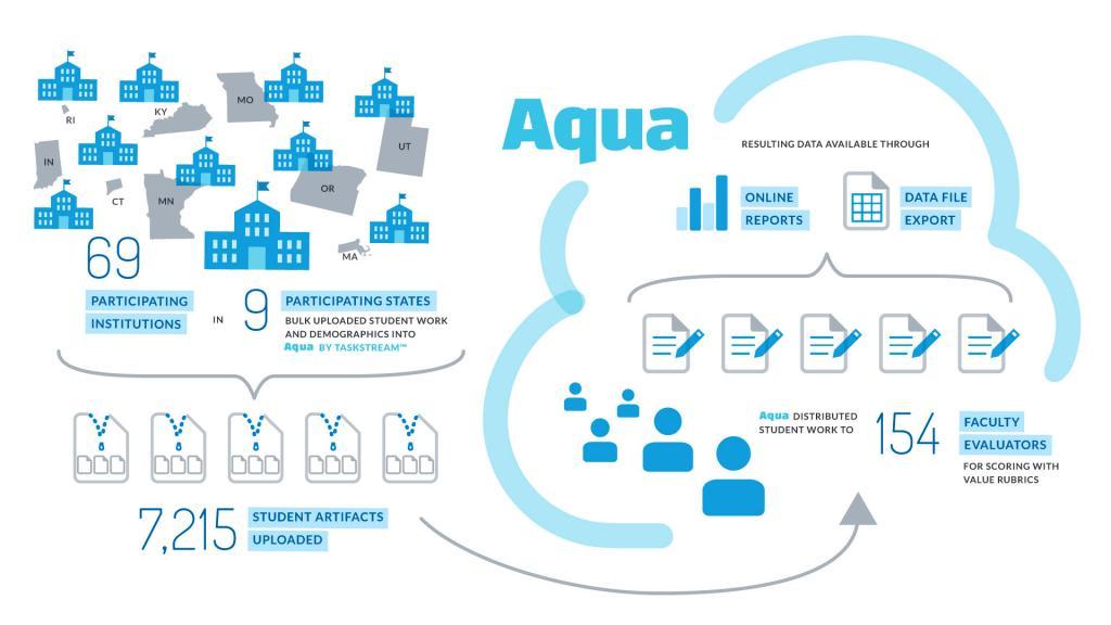 MSC Workflow with Aqua