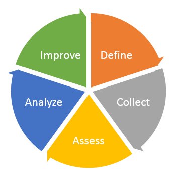 Example Assessment Cycle