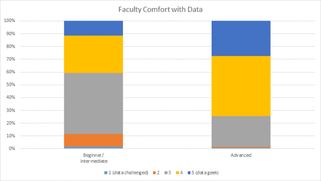 faculty comfort with data by watermark