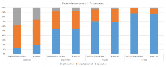 faculty involvement with assessment by watermark