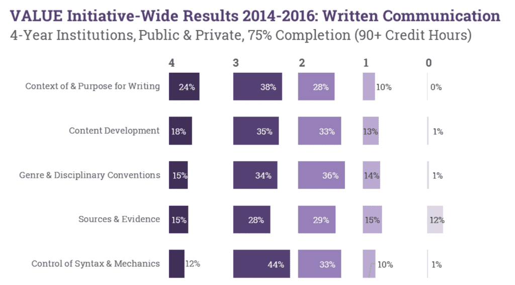 value initiative-wide results 2014-2016: written communication - 4-year institutions, private and public
