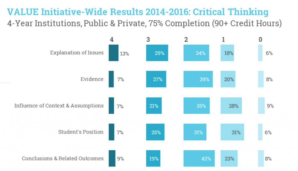 value initiative-wide results 2014-2016: critical thinking 4-year institutions, public and private