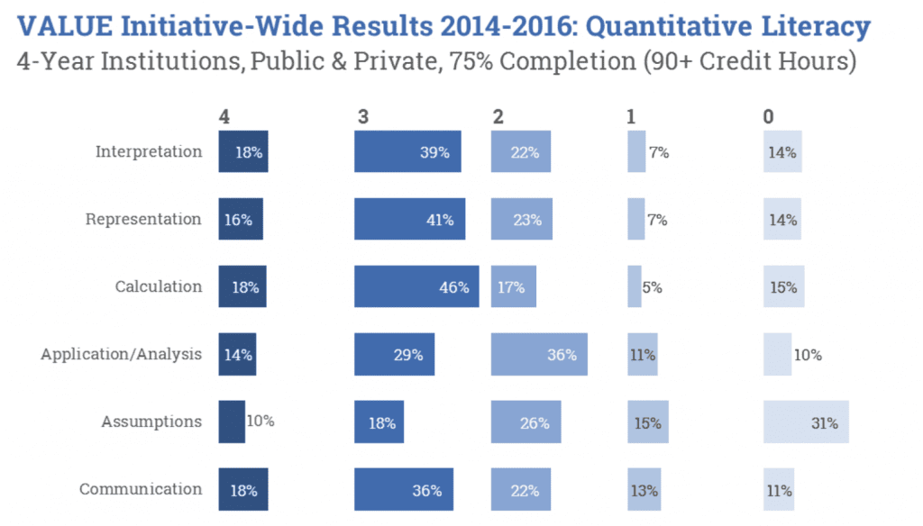 value initiative-wide results 2014-2016: quantitative literacy 4-year institutions, public and private
