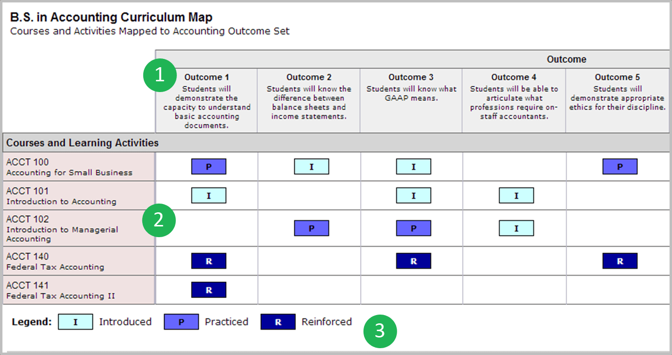 Three Parts of a Curriculum Map