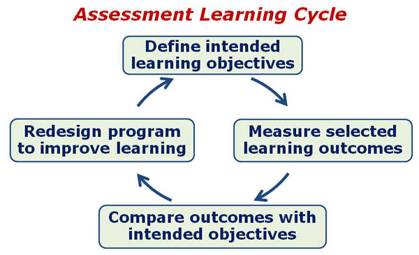 Using Taskstream by Watermark with Assessment Learning Cycle