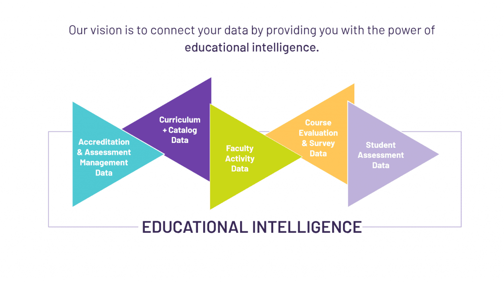 our vision is to connect your data by providing you with the power of educational intelligence